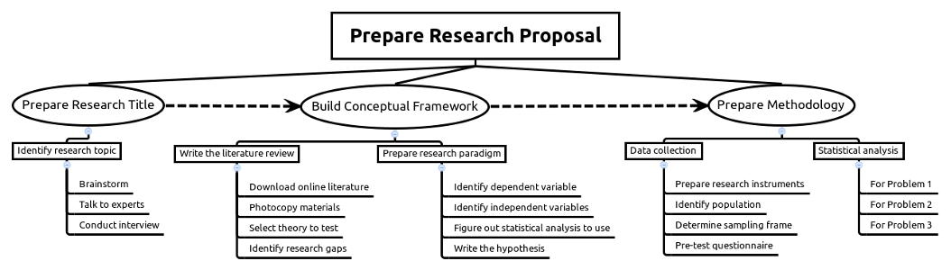 research proposal mind map