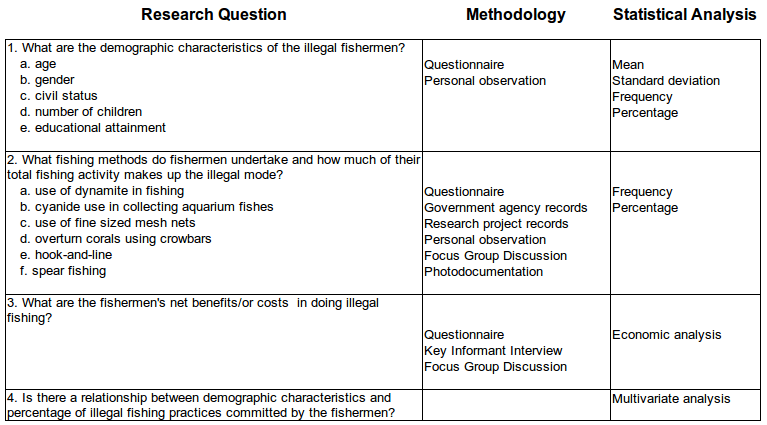Using A Matrix To Prepare Your Research Proposal Simplyeducate