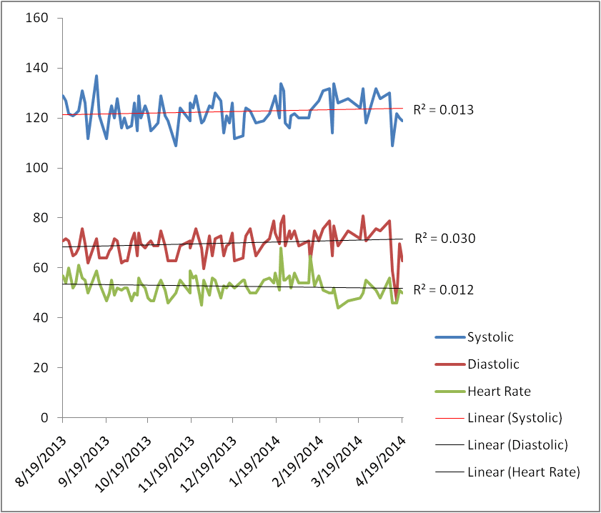 graph of the heart rate and blood pressure