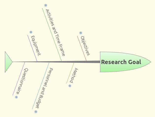mind map to reach research goal