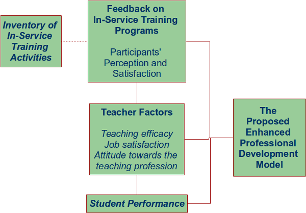 the importance of theoretical frameworks for Tional outcomes, and provide appropriate role models develop democracy, and  social  game object model version ii: a theoretical framework.