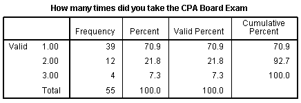 Licensure Examination: Factors Contributing to the Success of  Palawan State University's CPA  Licensure Examinees 1