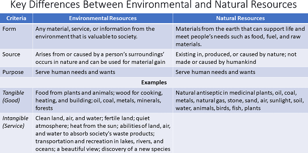 environmentalandnaturalresources