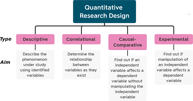 quantitativeresearchdesign